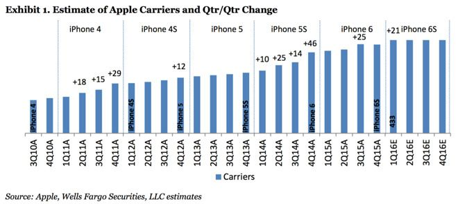 iphone distribution channel Apple to change iphone's distribution model in india posted by rounak jain on oct 19, 2012 in apple news , iphone 5 , iphone 6 , iphone news , new iphone, next generation iphone apple's strategy to sell the iphone in india hasn't quite succeeded.