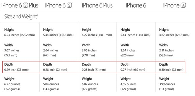iPhones Depth Comparison